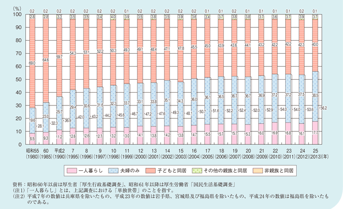 家族形態別に見た高齢者の割合