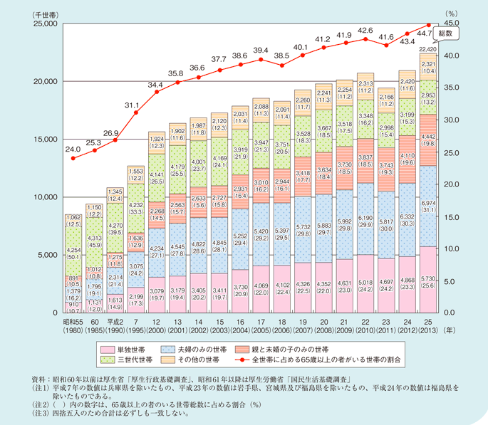 高齢者のいる世帯数と構成割合