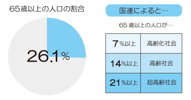 65歳以上の人口の割合